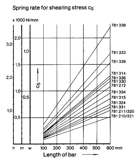 megi bar shear graph